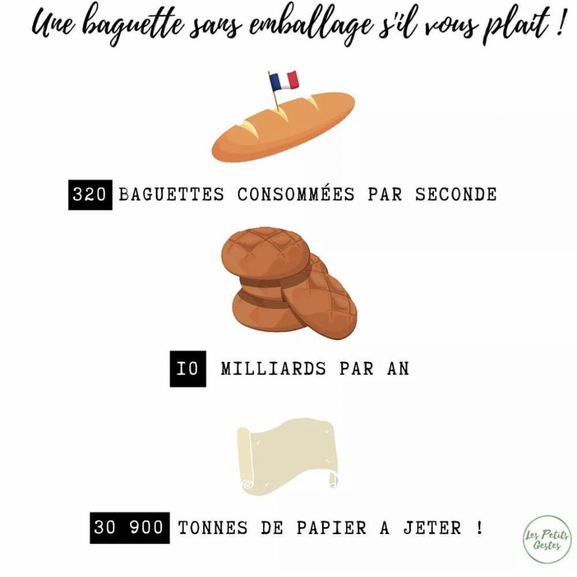 consommation de papier pour le pain